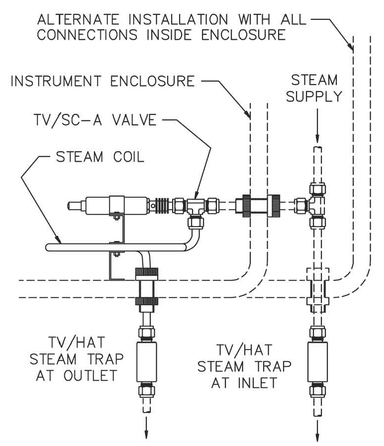 ITCH Assembly - Instrument Temperature Control