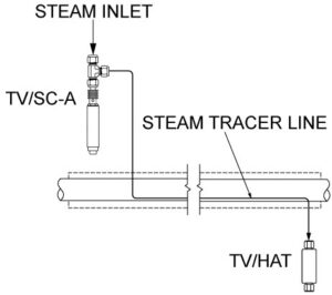 TVSC-A steam tracing control valve