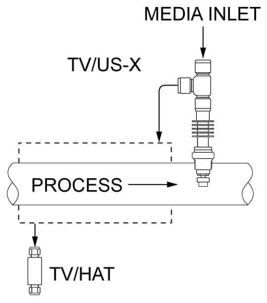 TVUSX - Sample cooler control
