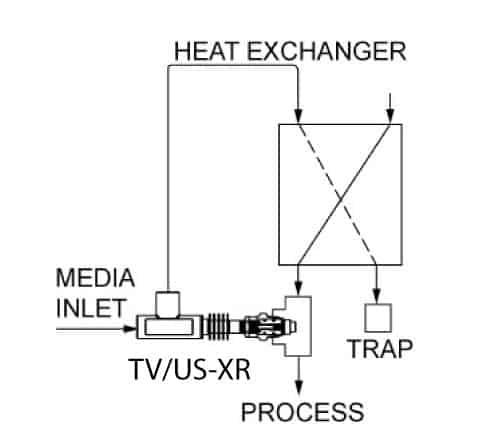 TVUS-XR - Sample Cooler Control Valve