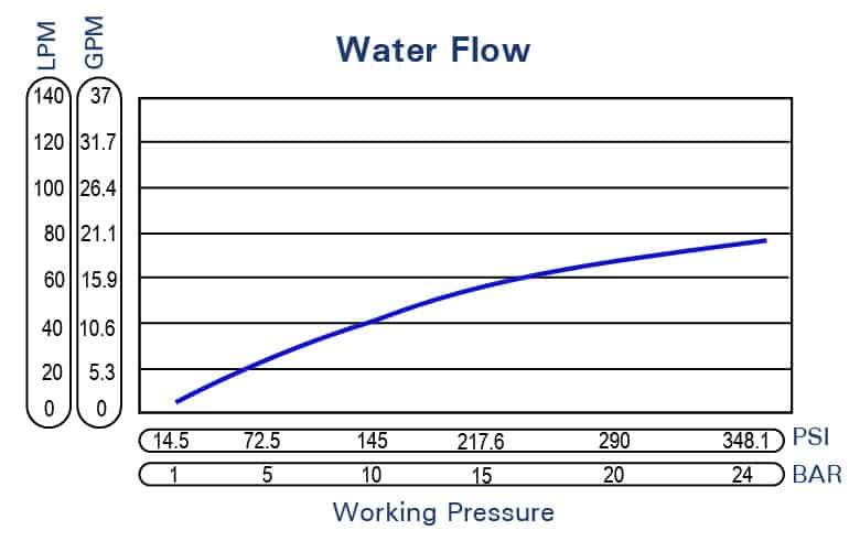 Washdown-Gun-Stainless-Steel-Flow-Chart