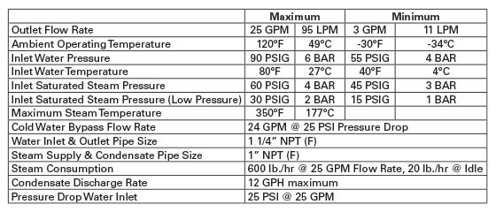 Therm-O-Mix® Tepid Water Delivery System Specs