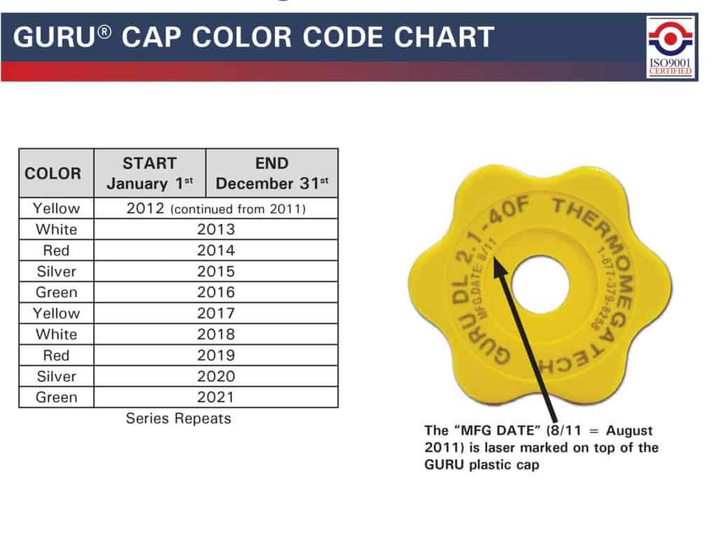 Guru Rebuild Program - Guru Cap Color Code Chart