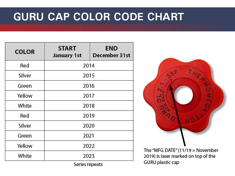 GURU Cap Color Code Chart - GURU Rebuild Program FAQs